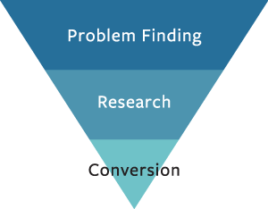 Sales Funnel problem finding to research to conversion